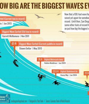 Инфографика: Колко големи са най-големите вълни сърфирани някога?